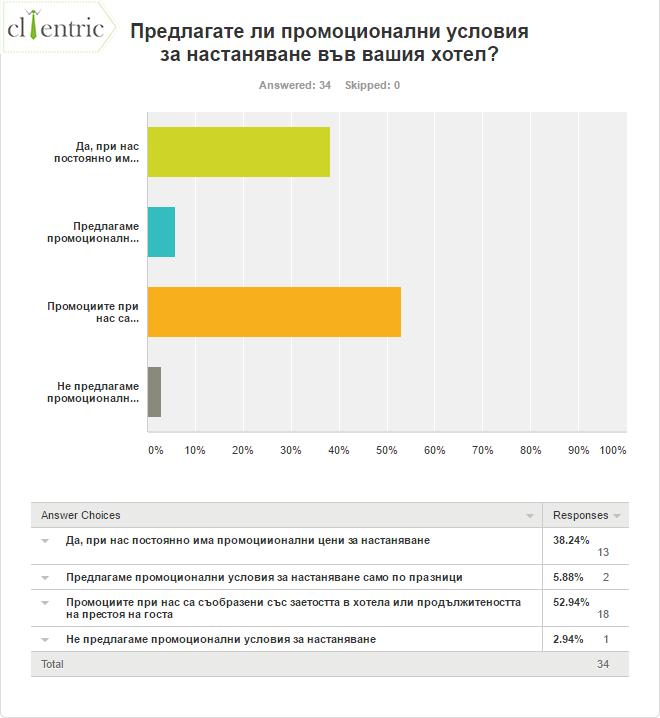 анкета за хотел маркетинг реклама онлайн репутация