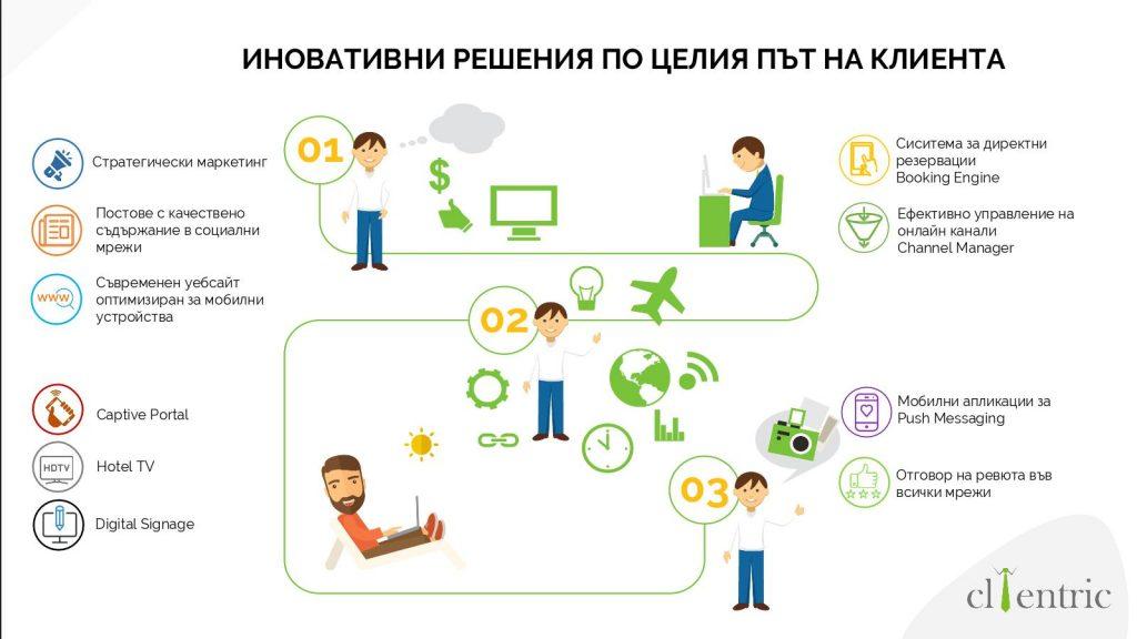 Иновативни решения в HoReCa | Clientric